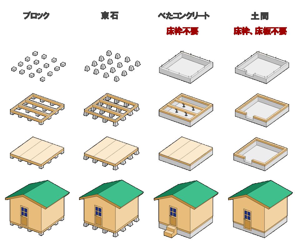 小屋の基礎と建築確認