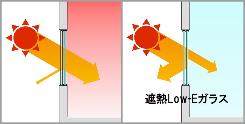 東西の窓は遮熱Low-Eガラスにすることが多く見られます。