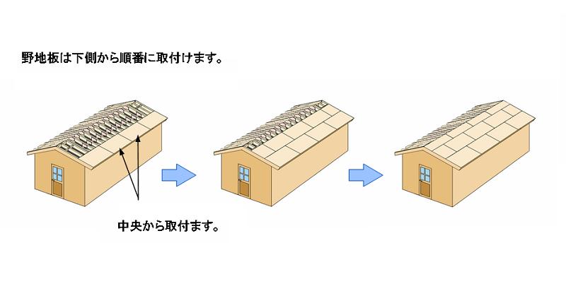 野地板合板は正確な寸法なので、それに合わせるように端から取り付けていきます。