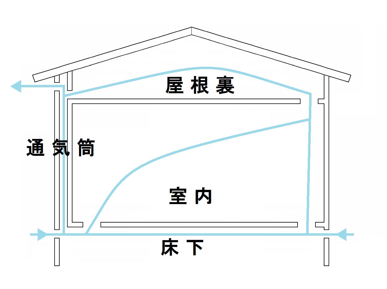 パッシブ換気の一例としては、床下の冷たい空気を全室内くまなく循環させて、最終的に屋根から排出するように換気計画するものです。