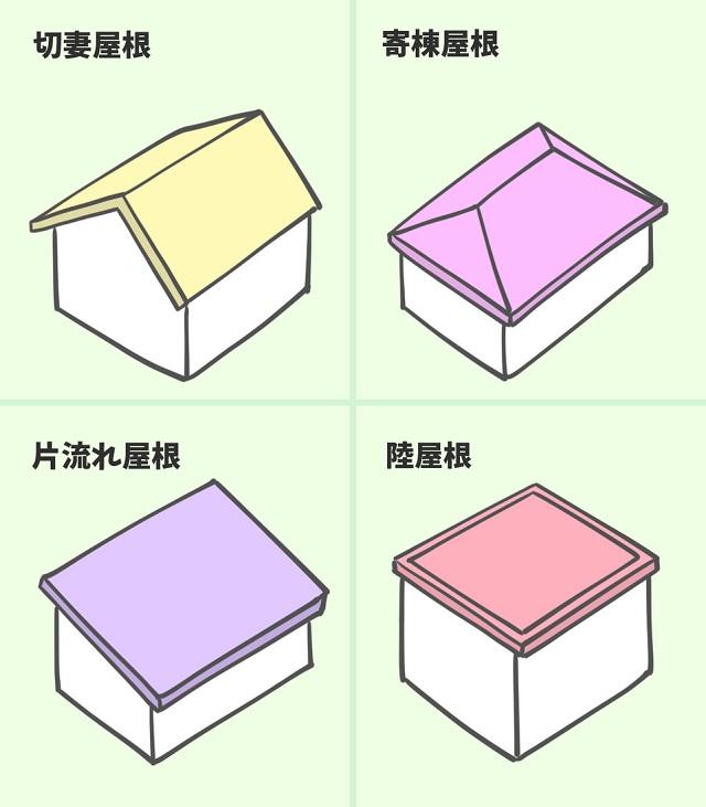 屋根の形状