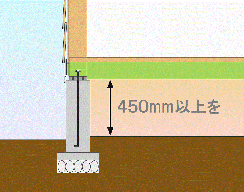 点検しにくく、薬剤散布がしにくい床下は、45cm以上の床下高を確保すると良いでしょう。